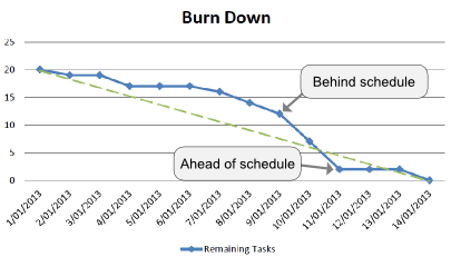 A burndown chart.  The remaining number of tasks is plotted in blue, and the green dashed line is the ideal burn down line.