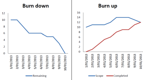 Clarios Technology  Project Burndown Chart Template