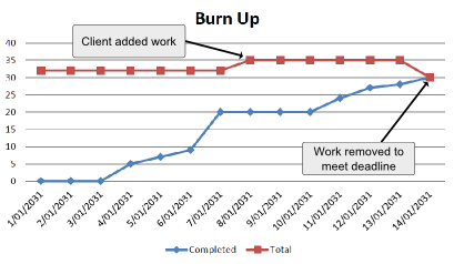 what is a burn up chart