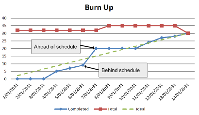 burn up chart with ideal line